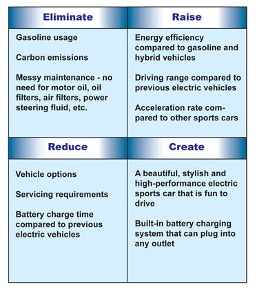 Tesla's Blue Ocean Strategy