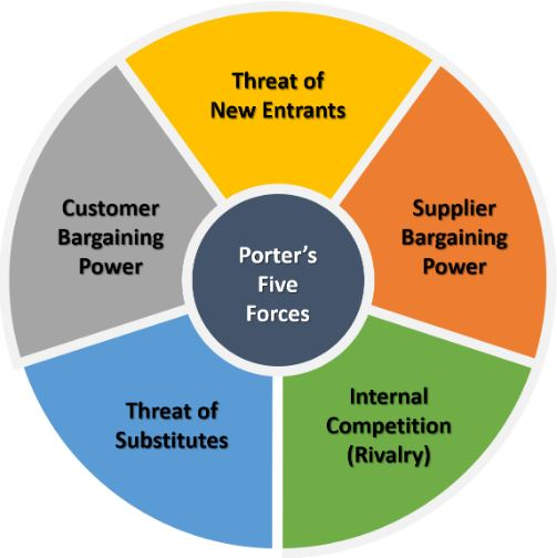 Automobile Industry Five Forces Model Analysis