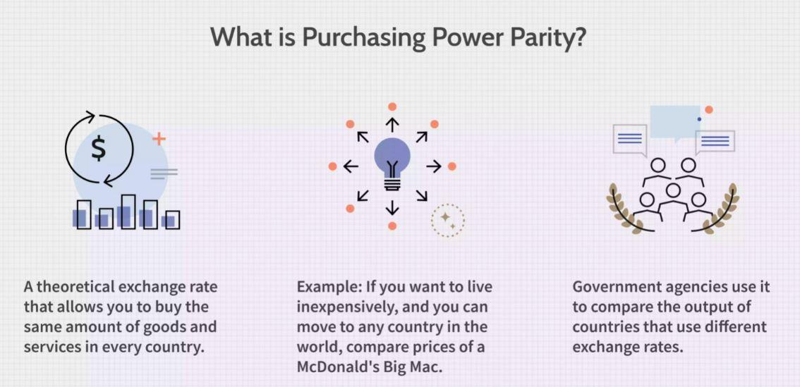Purchasing Power Parity Dissertation